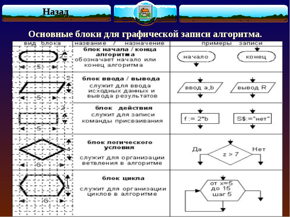 Основные блоки для графической записи алгоритма. Назад