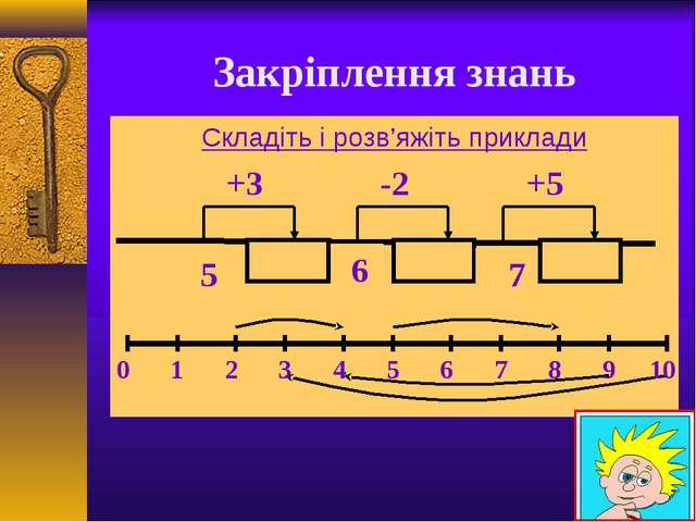 Закріплення знань Складіть і розв'яжіть приклади 5 6 7 +3 -2 +5 0 1 2 3 4 5...
