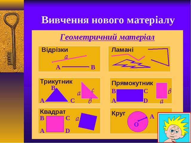 Вивчення нового матеріалу Геометричний матеріал А В a Відрізки Ламані Трикут...