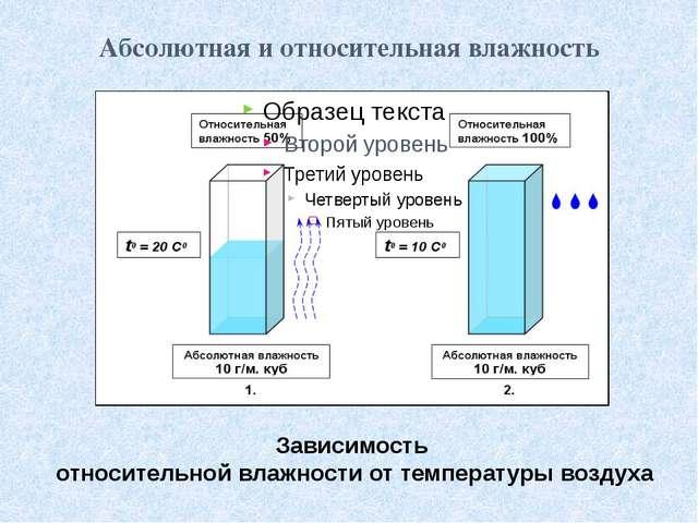 Абсолютная и относительная влажность Зависимость относительной влажности от т...