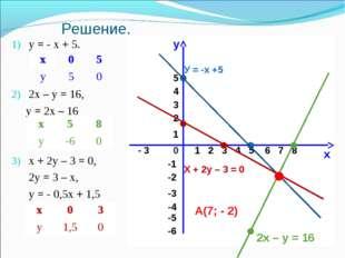 Решение. у = - х + 5. 2х – у = 16, у = 2х – 16 х + 2у – 3 = 0, 2у = 3 – х, у