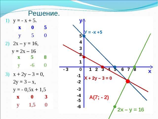 Решение. у = - х + 5. 2х – у = 16, у = 2х – 16 х + 2у – 3 = 0, 2у = 3 – х, у...