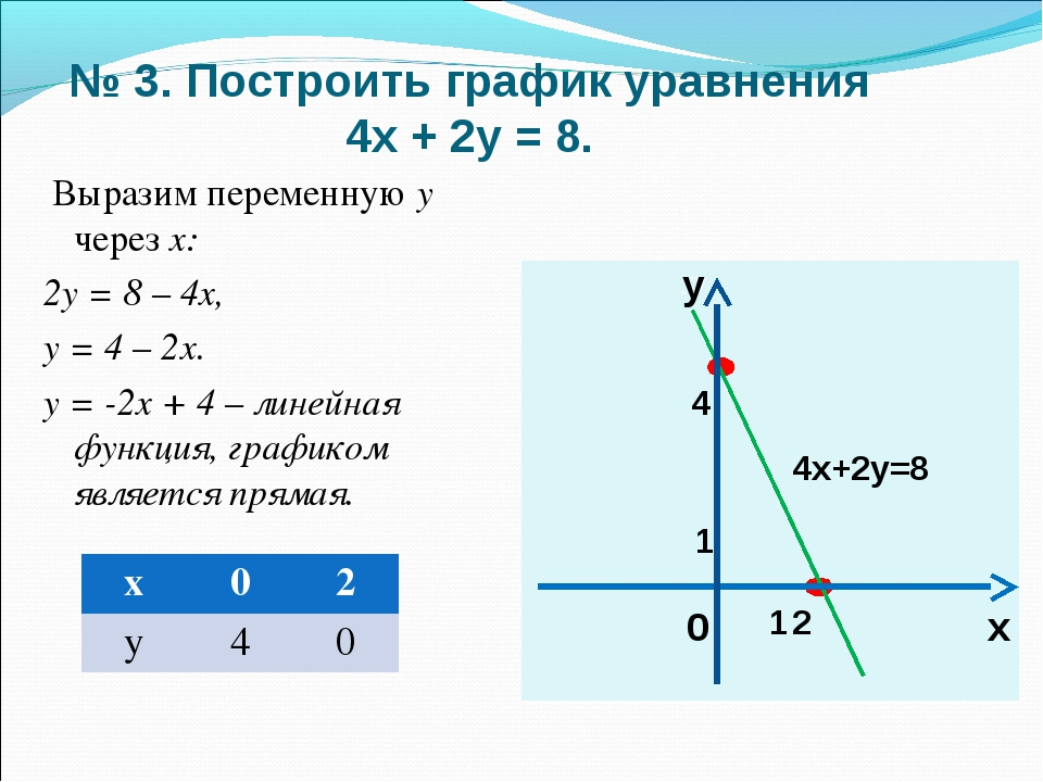 № 3. Построить график уравнения 4х + 2у = 8. Выразим переменную у через х: 2у...