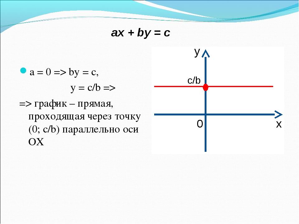 aх + by = c a = 0 => by = c, y = c/b => => график – прямая, проходящая через...
