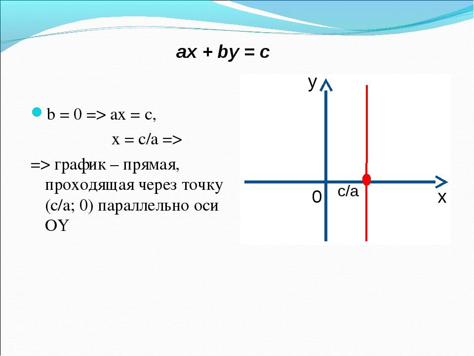 aх + by = c b = 0 => ax = c, x = c/a => => график – прямая, проходящая через...