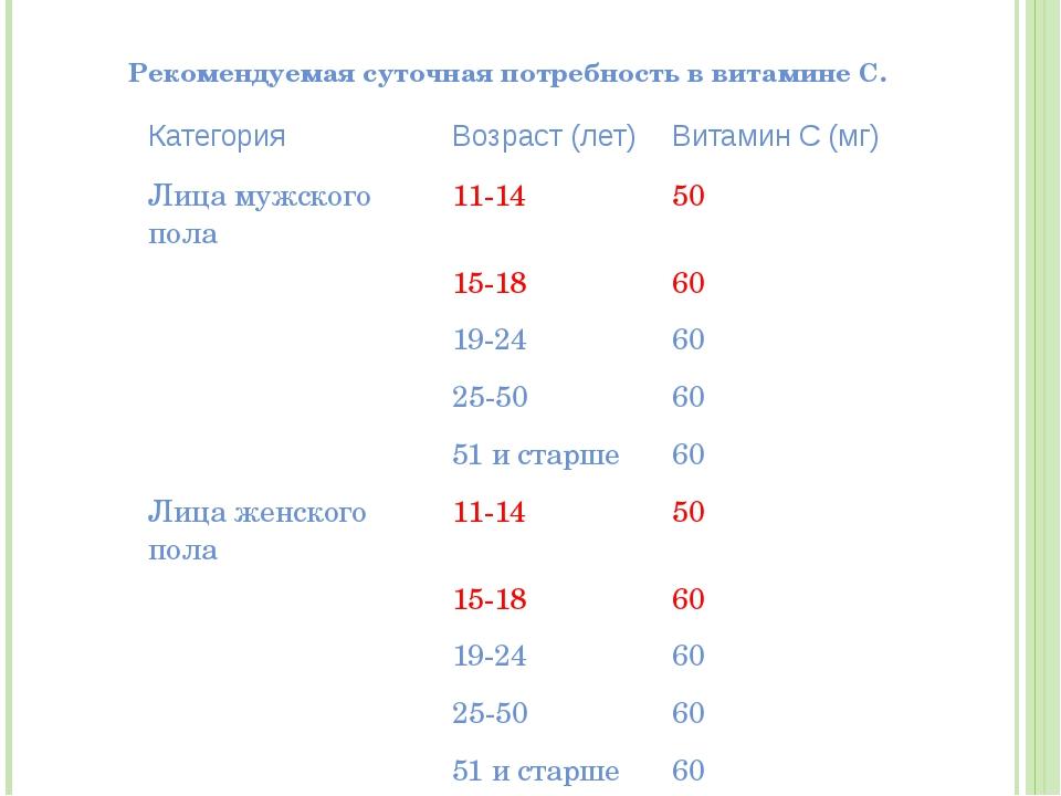 Рекомендуемая суточная потребность в витамине С. Категория Возраст (лет) Вит...