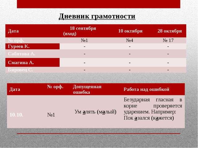 Дневник грамотности Дата 18 сентября (вход) 10 октября 28 октября №орф. №1 №4...