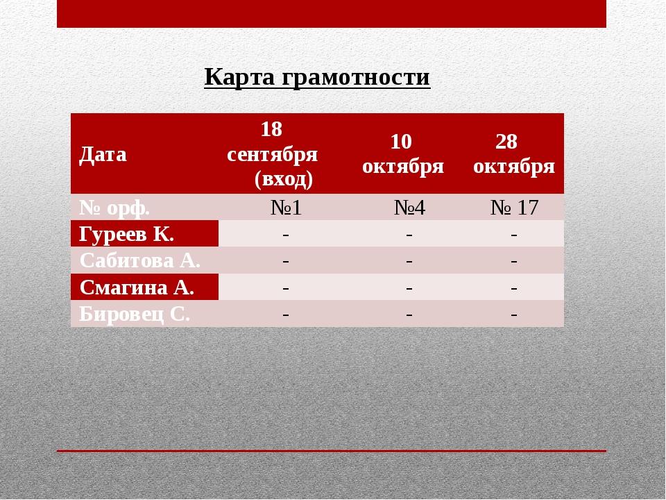 Карта грамотности Дата 18 сентября (вход) 10 октября 28 октября №орф. №1 №4 №...