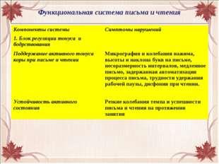 Функциональная система письма и чтения Компоненты системыСимптомы нарушений