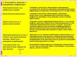 2. Блок приёма, хранения и переработки информации Фонематический слух, верба
