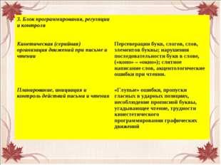 3. Блок программирования, регуляции и контроля Кинетическая (серийная) орган