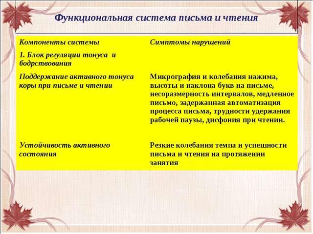 Функциональная система письма и чтения Компоненты системыСимптомы нарушений...