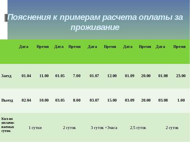 Пояснения к примерам расчета оплаты за проживание Дата Время Дата Время Дата...