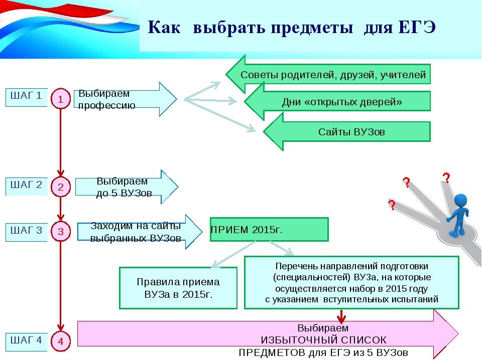 Как выбрать предметы для ЕГЭ Советы родителей, друзей, учителей Выбираем проф...