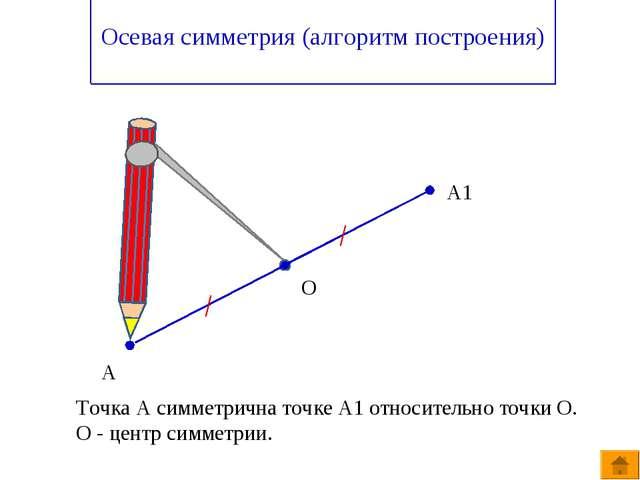Осевая симметрия (алгоритм построения) А А1 О Точка А симметрична точке А1 о...