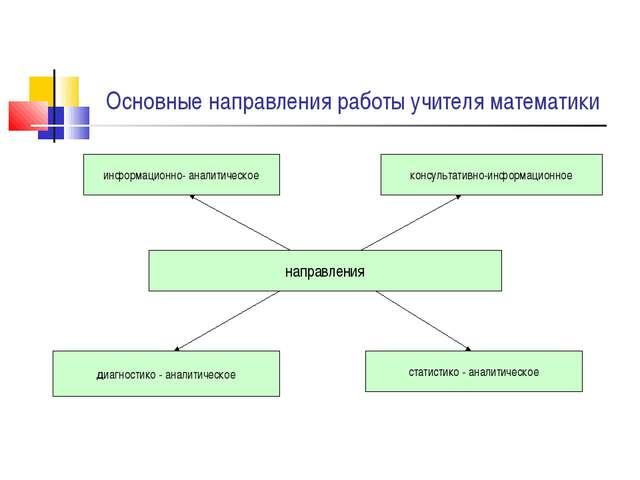 Основные направления работы учителя математики направления диагностико - анал...