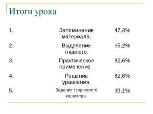 Итоги урока 1.Запоминание материала.47,8% 2.Выделение главного.65,2% 3.П