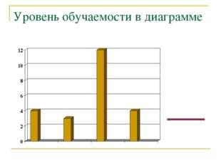 Уровень обучаемости в диаграмме