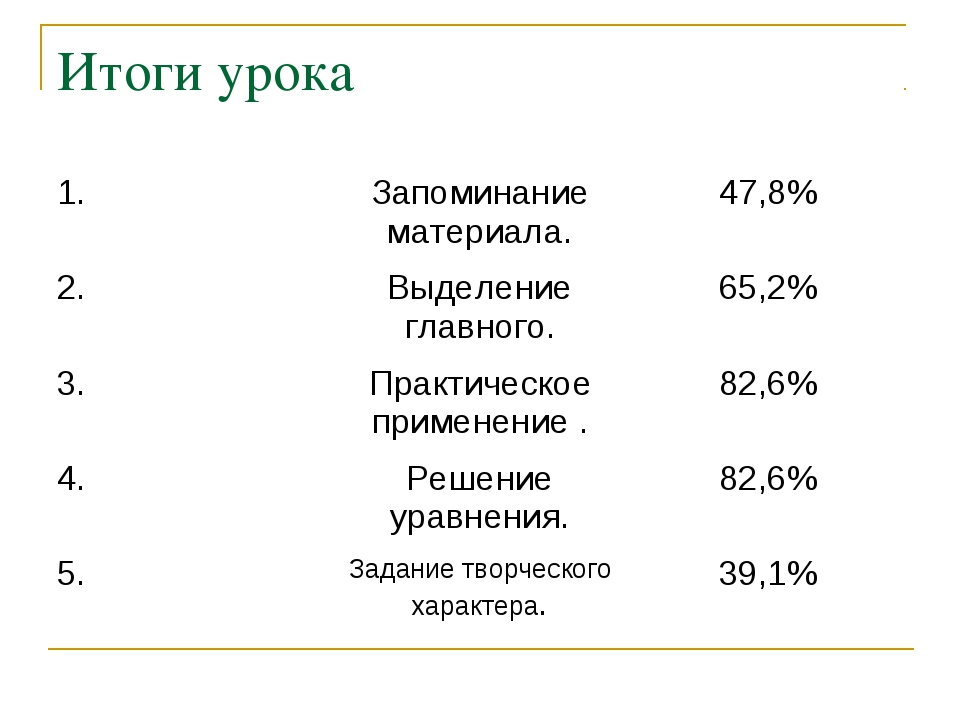 Итоги урока 1.Запоминание материала.47,8% 2.Выделение главного.65,2% 3.П...