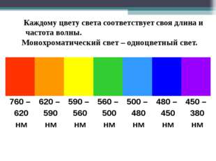 Каждому цвету света соответствует своя длина и частота волны. Монохроматичес