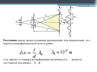Расстояние между двумя соседними максимумами или минимумами , т.е. ширина ин