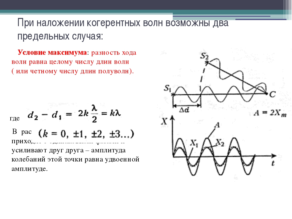 При наложении когерентных волн возможны два предельных случая: Условие максим...