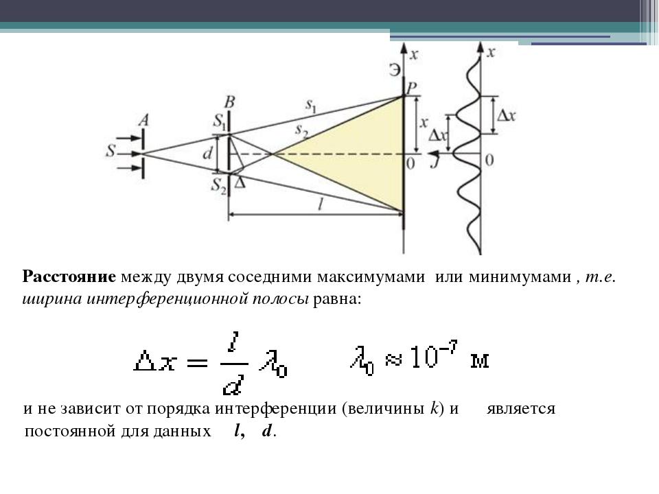 Расстояние между двумя соседними максимумами или минимумами , т.е. ширина ин...