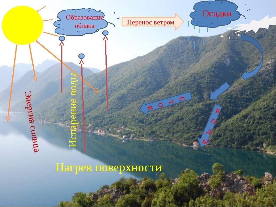 Образование облака Осадки Перенос ветром воды сток Нагрев поверхности Испаре...