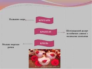 КРУПАНЬ КРАННАЧ КРИЛЬ Название озера Шотландский десерт из взбитых сливок с о