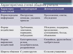 Характеристика стилей общения учителя: Характеристикастилей Авторитарный Демо