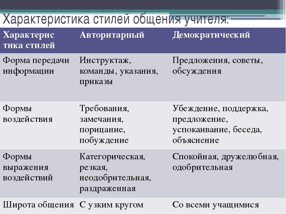 Характеристика стилей общения учителя: Характеристикастилей Авторитарный Демо...