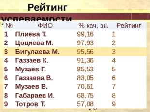 Рейтинг успеваемости № ФИО %кач.зн. Рейтинг 1 Плиева Т. 99,16 1 2 ЦоциеваМ.