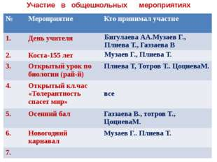 Участие в общешкольных мероприятиях № Мероприятие Кто принимал участие 1. Ден