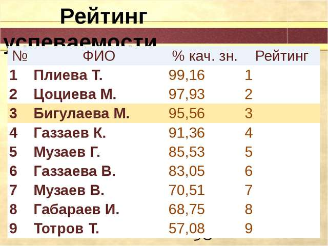 Рейтинг успеваемости № ФИО %кач.зн. Рейтинг 1 Плиева Т. 99,16 1 2 ЦоциеваМ....