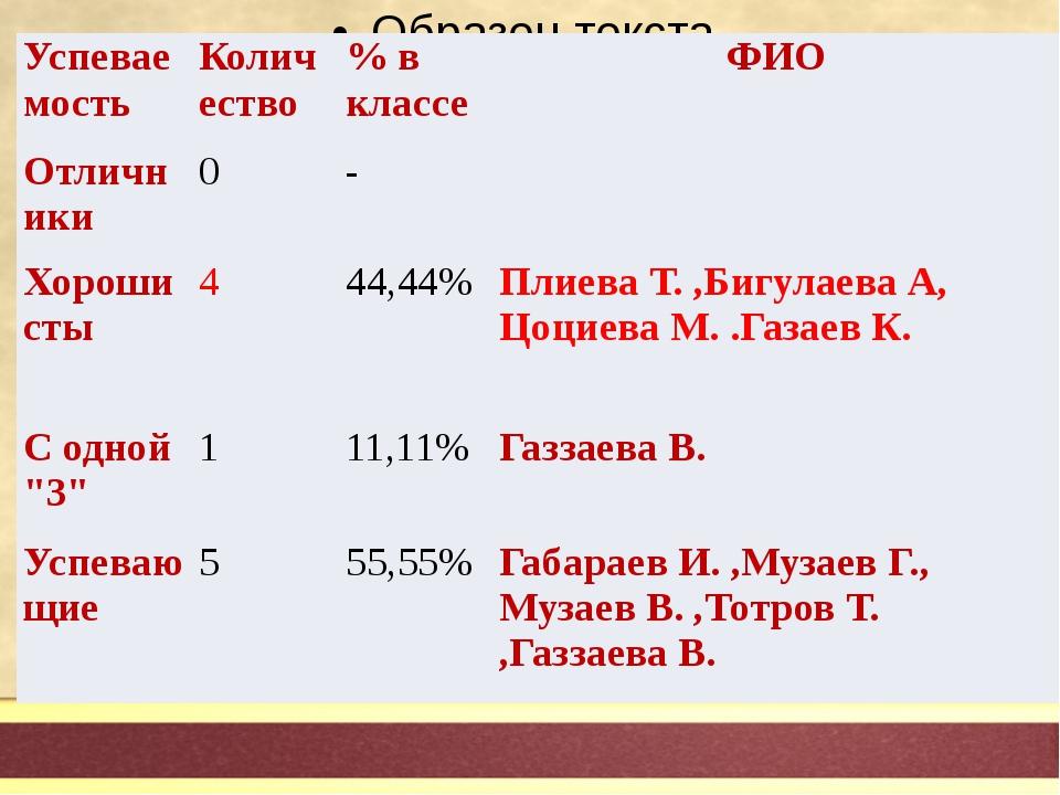 Успеваемость Количество % в классе ФИО Отличники 0 - Хорошисты 4 44,44% Плие...