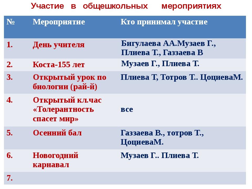 Участие в общешкольных мероприятиях № Мероприятие Кто принимал участие 1. Ден...