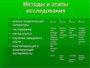 Методы и этапы исследования анализ теоретической литературы тестирование мето