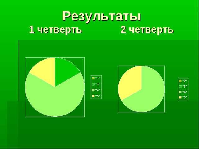 Результаты 1 четверть 2 четверть