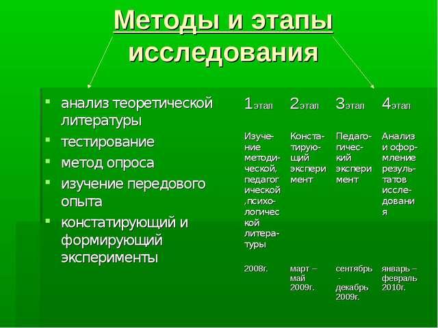 Методы и этапы исследования анализ теоретической литературы тестирование мето...