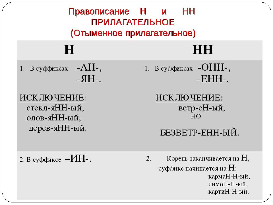 Правописание Н и НН ПРИЛАГАТЕЛЬНОЕ (Отыменное прилагательное) Н НН В суффикс...