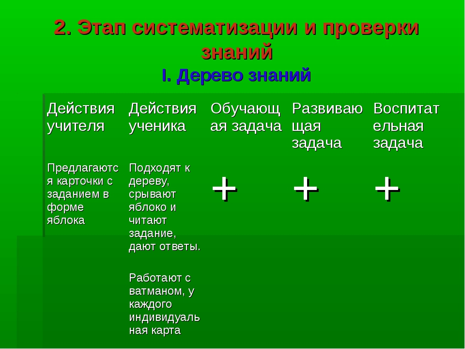 2. Этап систематизации и проверки знаний I. Дерево знаний