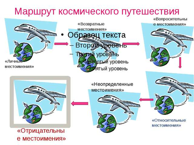 Маршрут космического путешествия «Возвратные местоимения» «Личные местоимения...