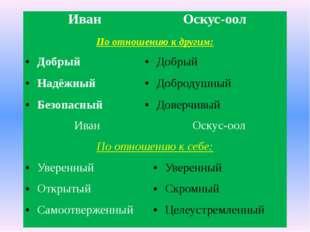 Иван Оскус-оол По отношению кдругим: Добрый Добрый Надёжный Добродушный Безоп