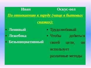Иван Оскус-оол По отношению к труду (чаще в бытовых сказках): Ленивый Трудолю