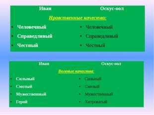 Иван Оскус-оол Нравственные качества: Человечный Человечный Справедливый Спра