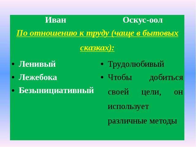 Иван Оскус-оол По отношению к труду (чаще в бытовых сказках): Ленивый Трудолю...