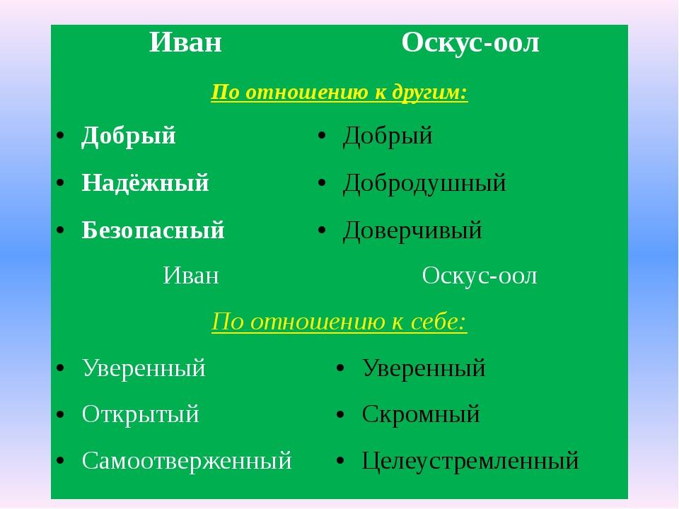 Иван Оскус-оол По отношению кдругим: Добрый Добрый Надёжный Добродушный Безоп...