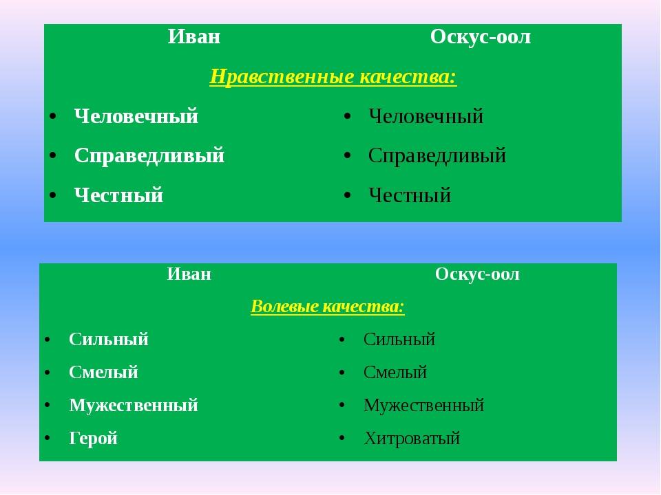 Иван Оскус-оол Нравственные качества: Человечный Человечный Справедливый Спра...