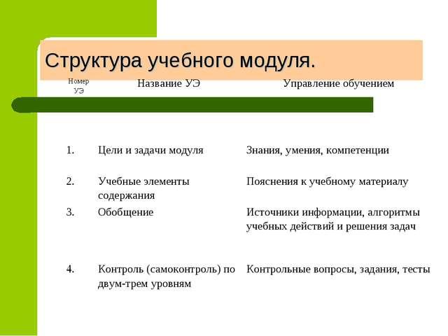 Структура учебного модуля. Номер УЭНазвание УЭУправление обучением 1.Цели...