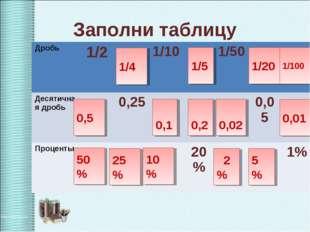 Заполни таблицу 0,5 50 % 1/4 25 % 0,1 10 % 0,2 1/5 0,02 2 % 5 % 1/20 0,01 1/1